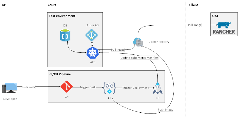kubernetes-picture1
