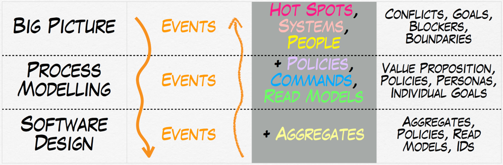 EventStorming levels of abstraction