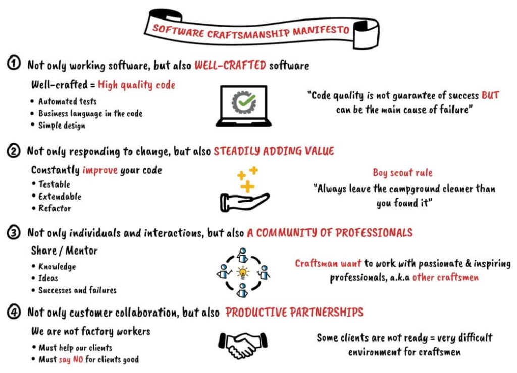 software craftsmanship manifesto
