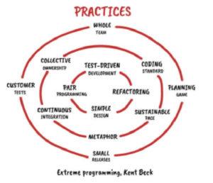 software craftsmanship practices