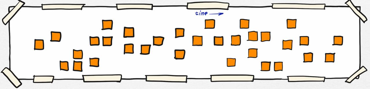 EventStorming - Timeline