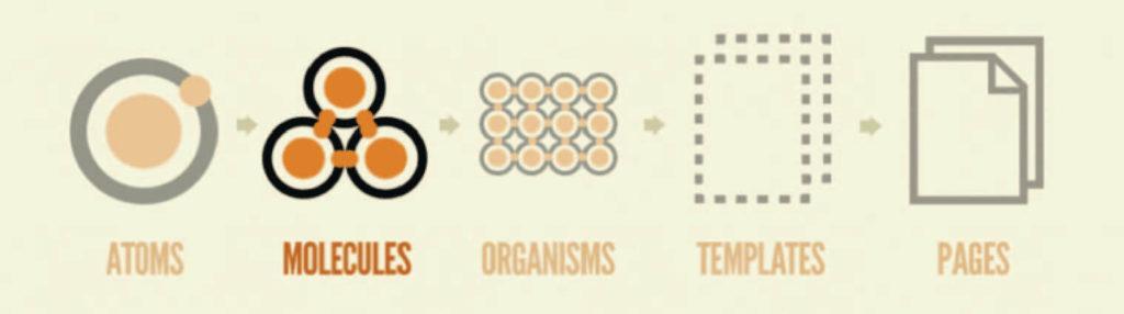 atomic design step 2 molecules
