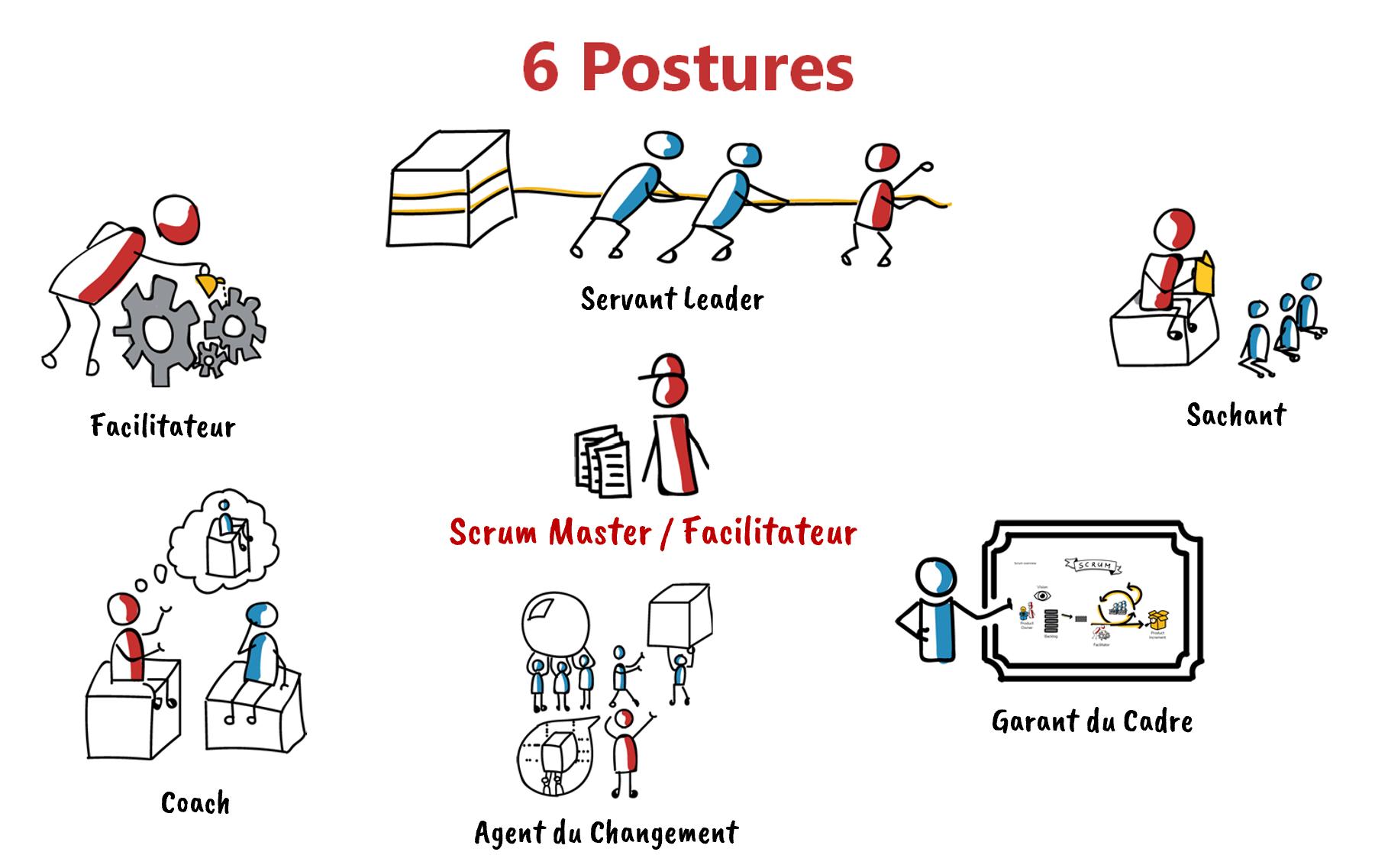 6 postures du facilitateur